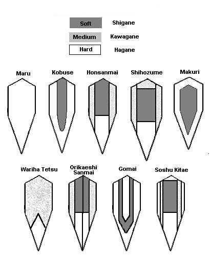 Klingenarten